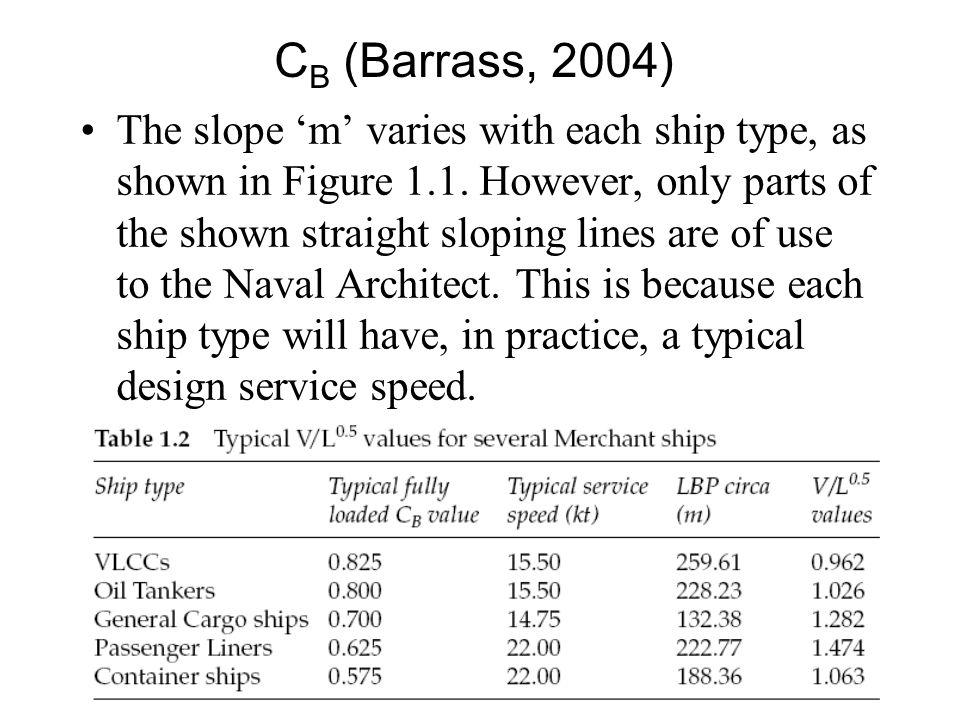 CB (Barrass, 2004)