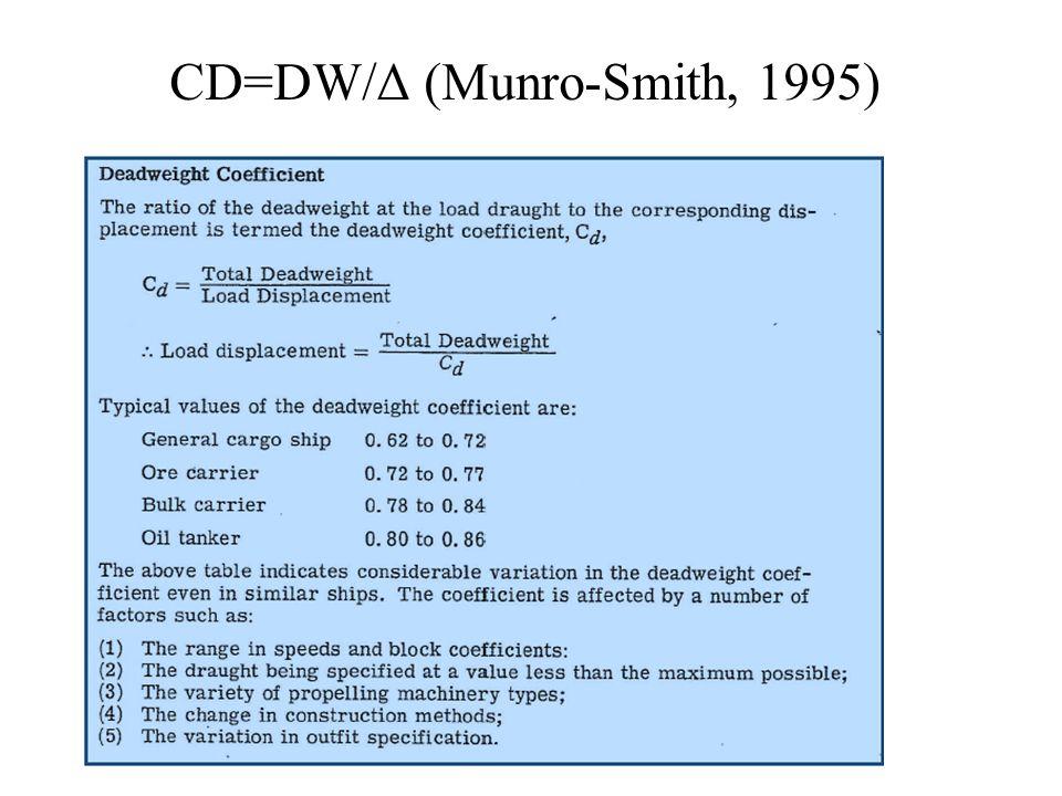 CD=DW/Δ (Munro-Smith, 1995)