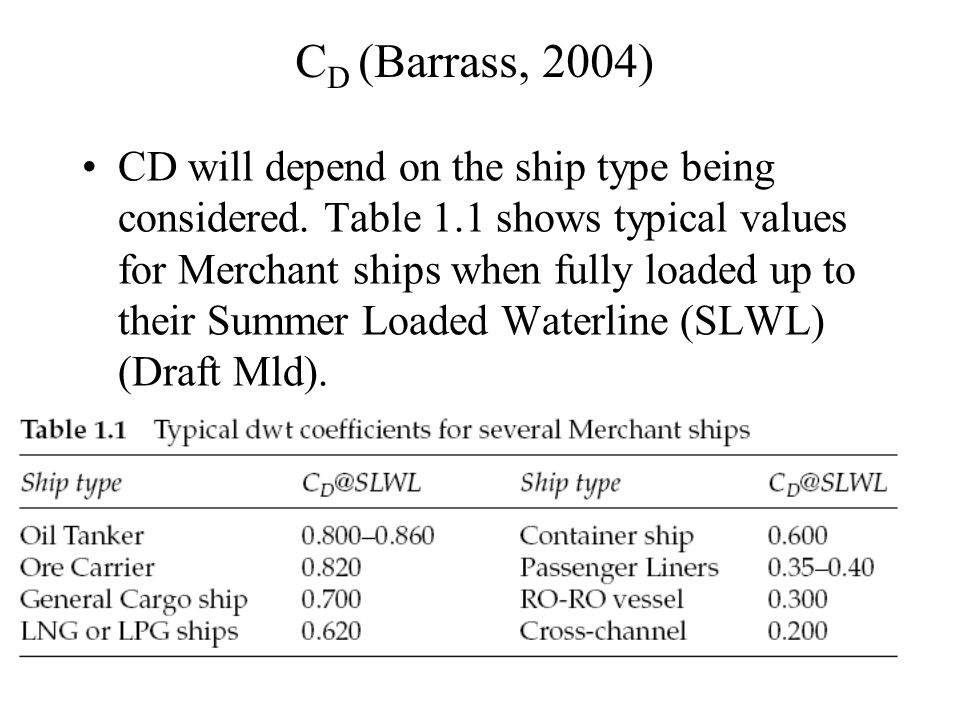 CD (Barrass, 2004)