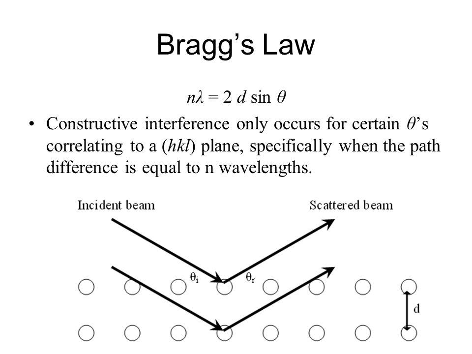 Bragg's Law nλ = 2 d sin θ.