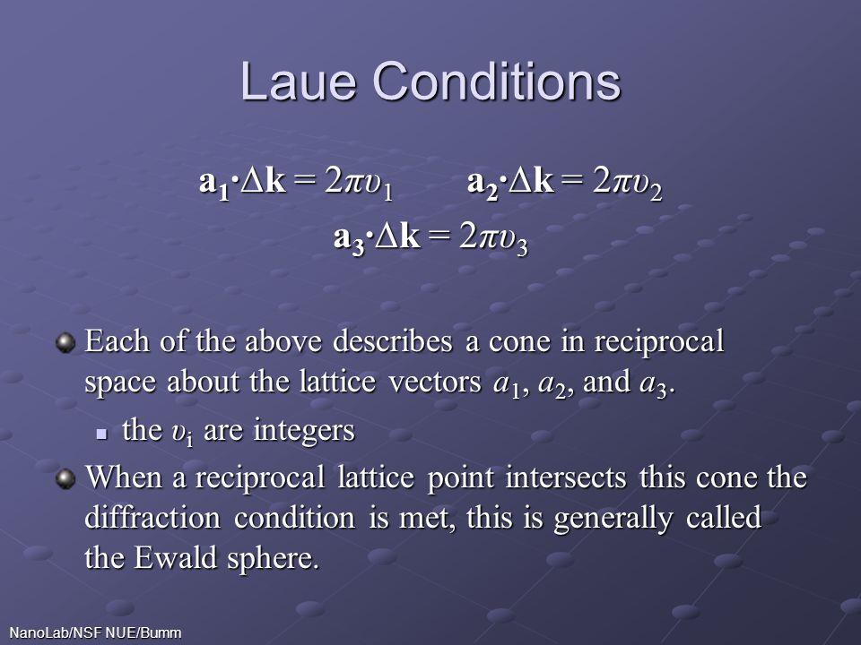 Laue Conditions a1∙∆k = 2πυ1 a2∙∆k = 2πυ2 a3∙∆k = 2πυ3