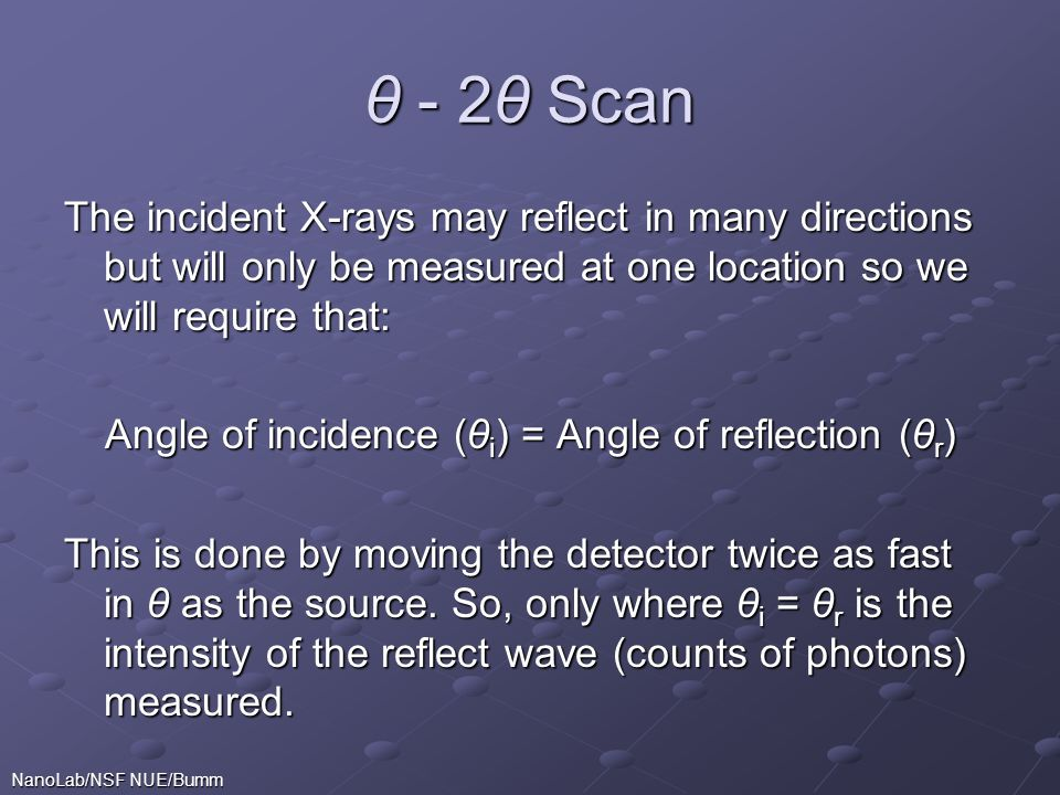 Angle of incidence (θi) = Angle of reflection (θr)