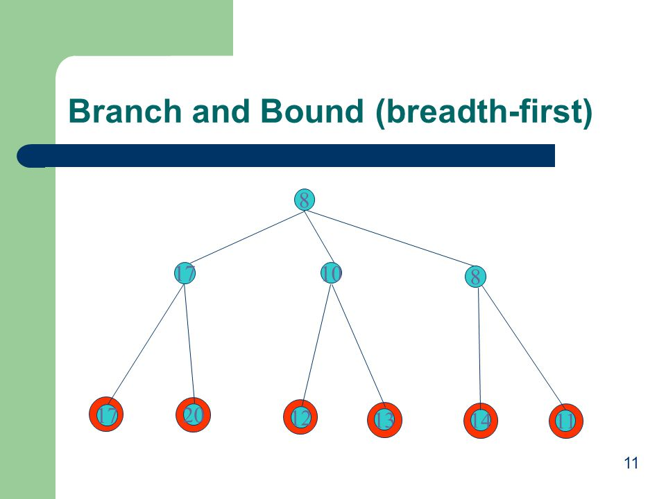 Branch and Bound (breadth-first)