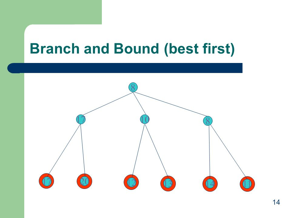 Branch and Bound (best first)