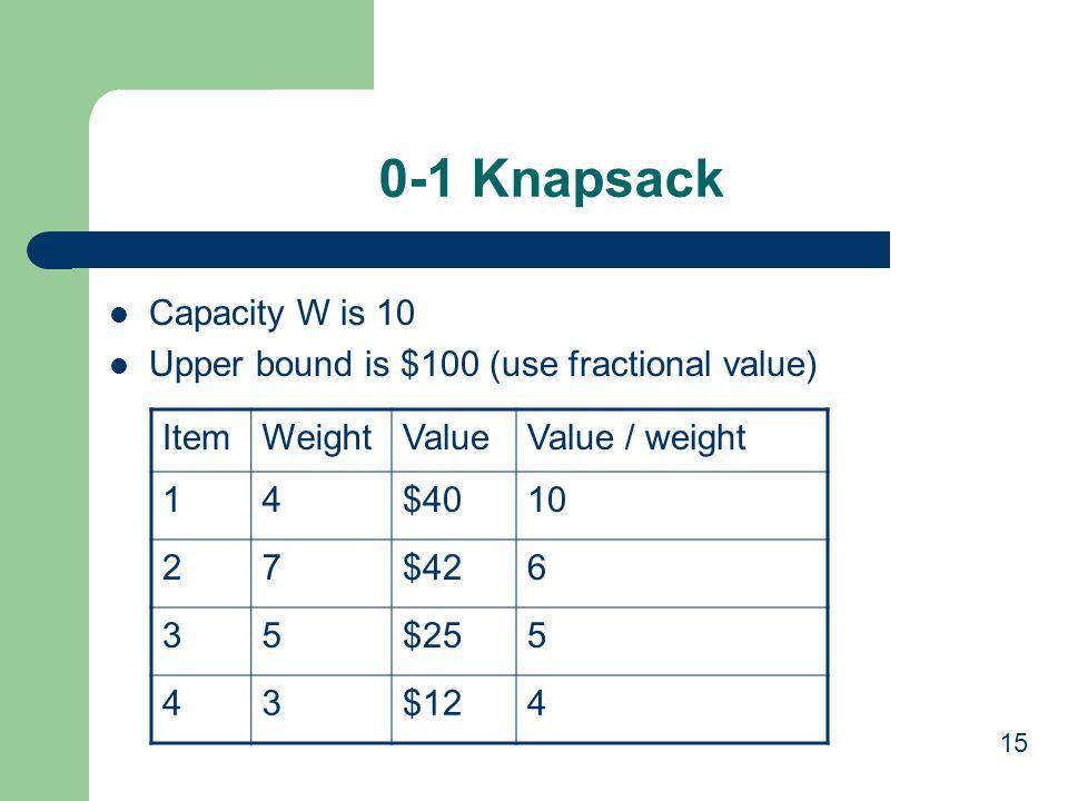0-1 Knapsack Capacity W is 10