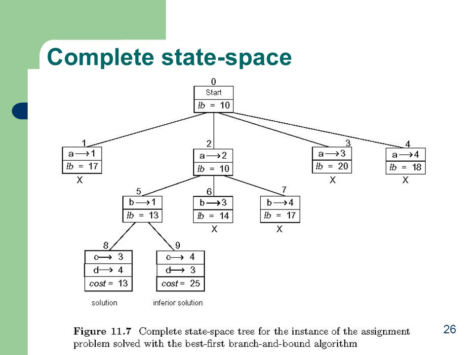 Complete state-space