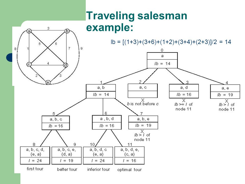 Traveling salesman example: