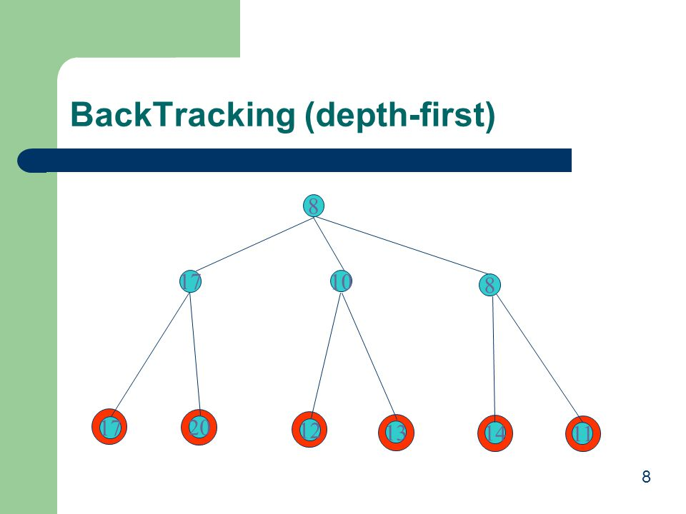 BackTracking (depth-first)