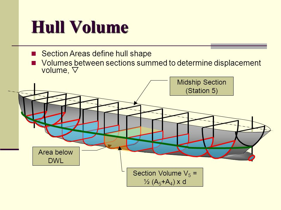 Hull Volume Section Areas define hull shape