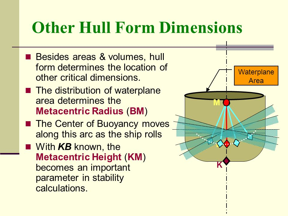 Other Hull Form Dimensions