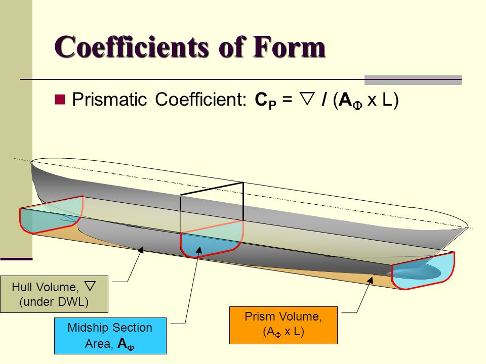 Coefficients of Form Prismatic Coefficient: CP =  / (AF x L)