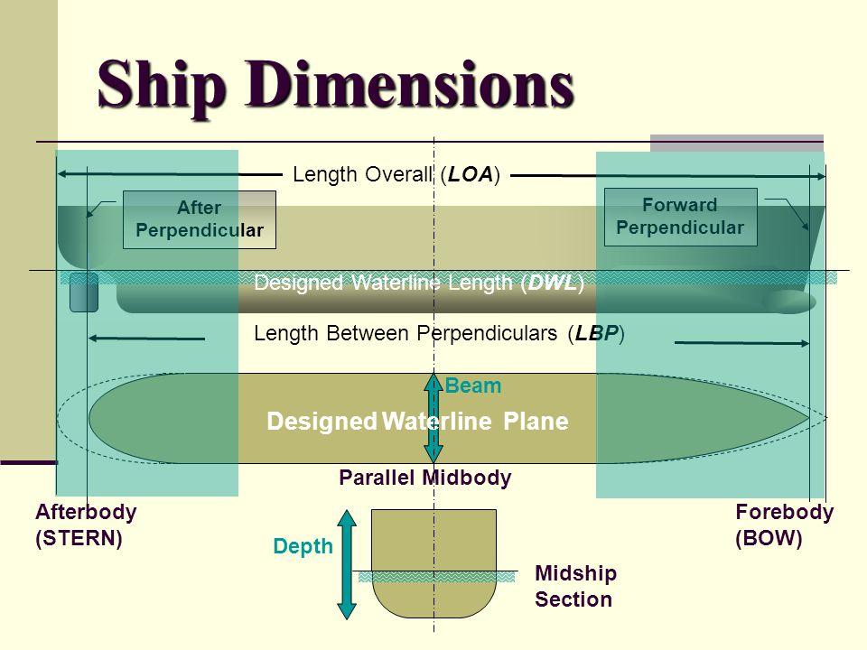 Forward Perpendicular Designed Waterline Plane