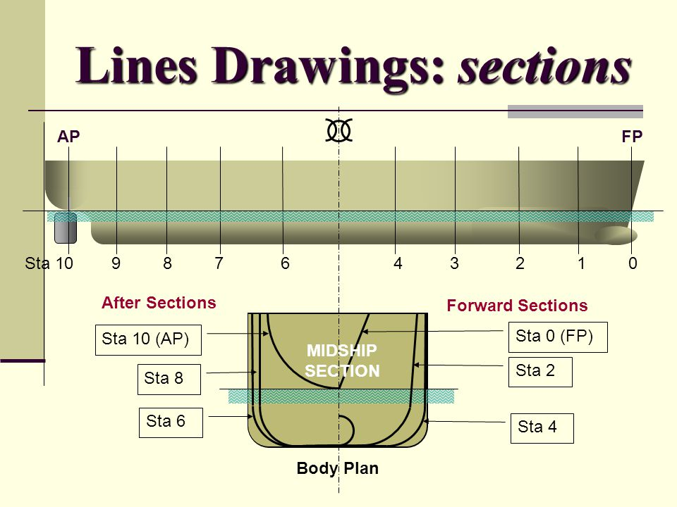 Lines Drawings: sections