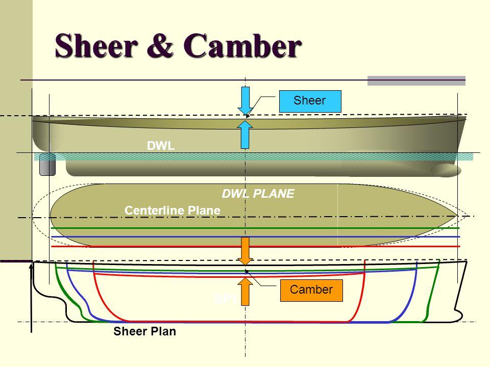 Sheer & Camber Sheer DWL DWL PLANE Centerline Plane Camber BP1