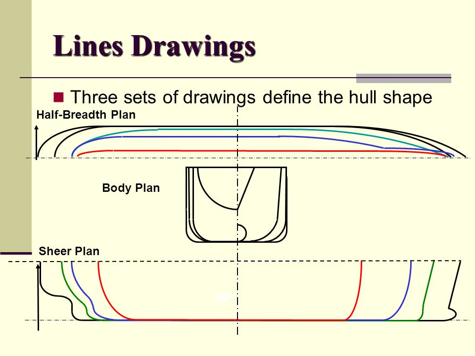 Lines Drawings Three sets of drawings define the hull shape