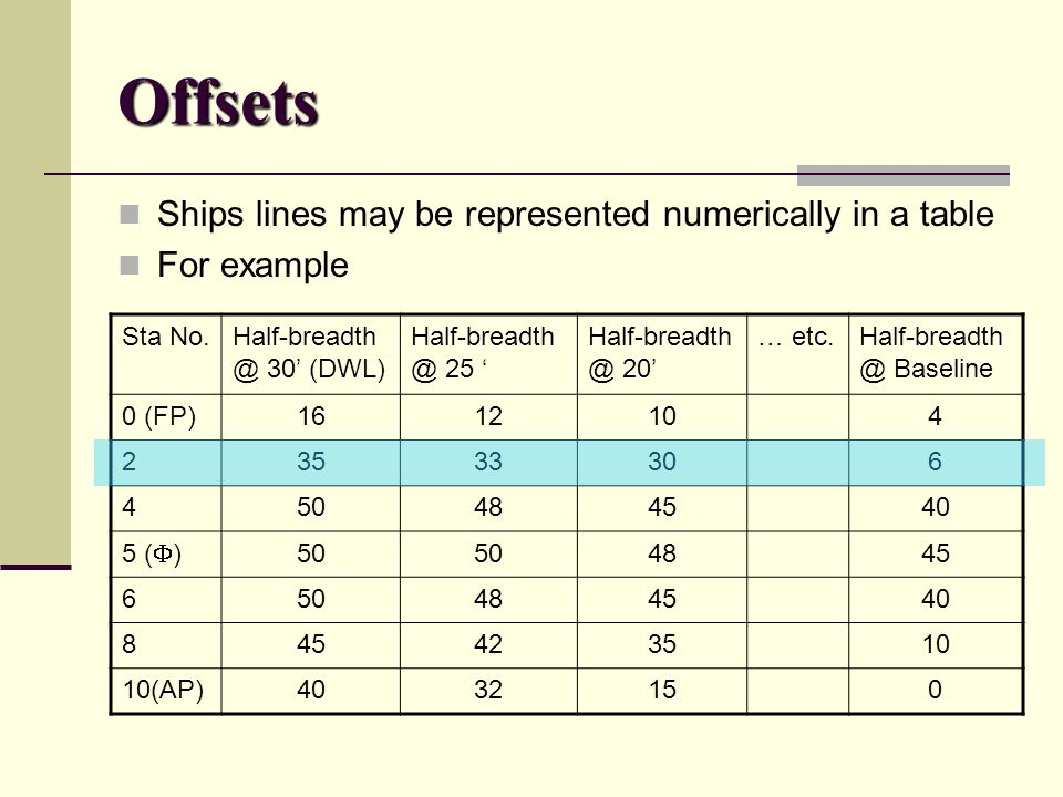 Offsets Ships lines may be represented numerically in a table