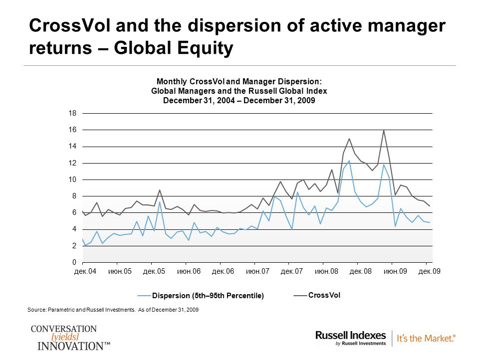 CrossVol and the dispersion of active manager returns – Global Equity