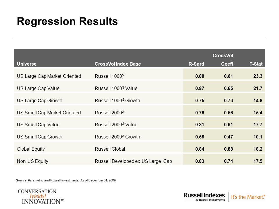 Regression Results CrossVol Universe CrossVol Index Base R-Sqrd Coeff