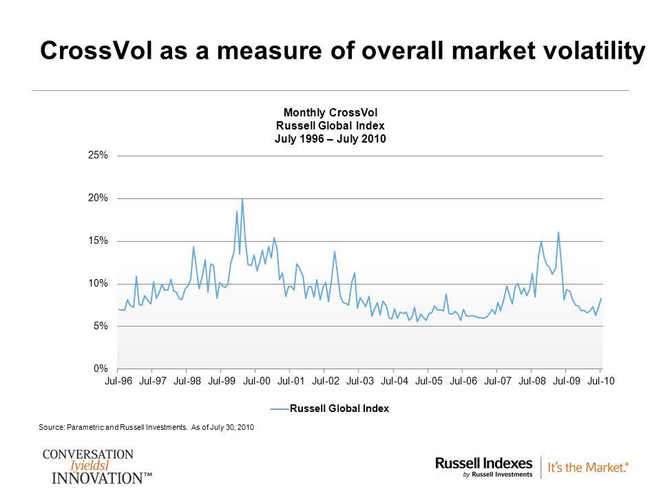 CrossVol as a measure of overall market volatility
