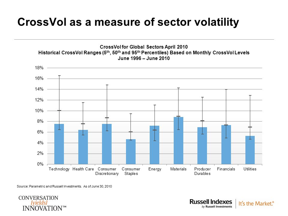 CrossVol as a measure of sector volatility