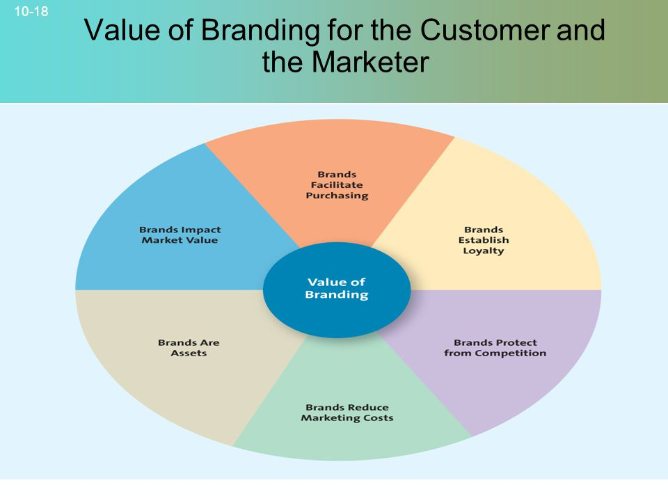 Value of Branding for the Customer and the Marketer