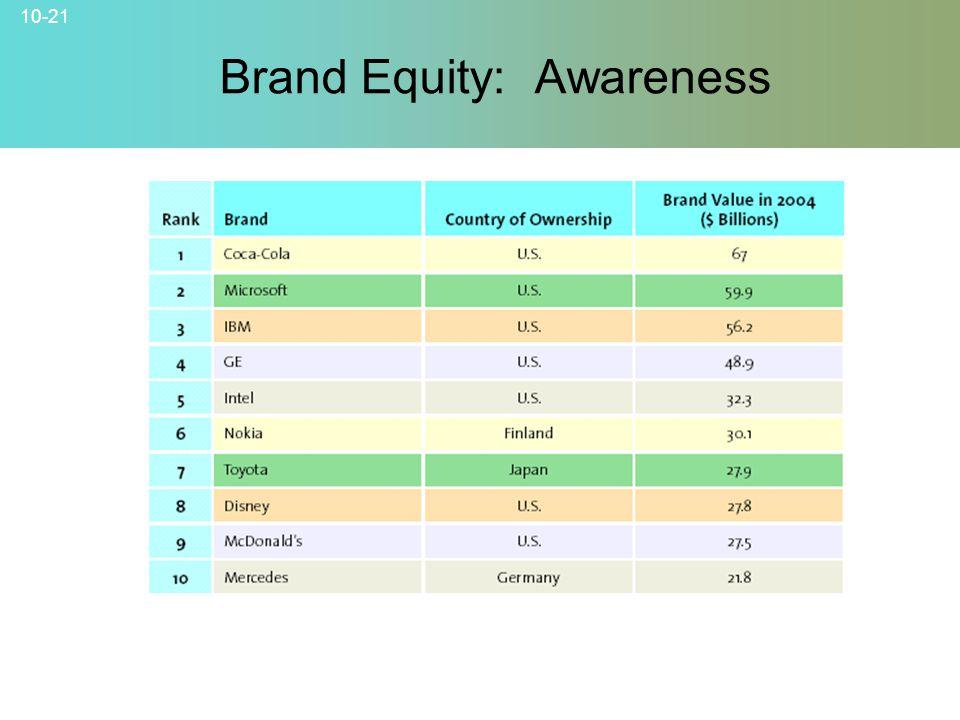 Brand Equity: Awareness