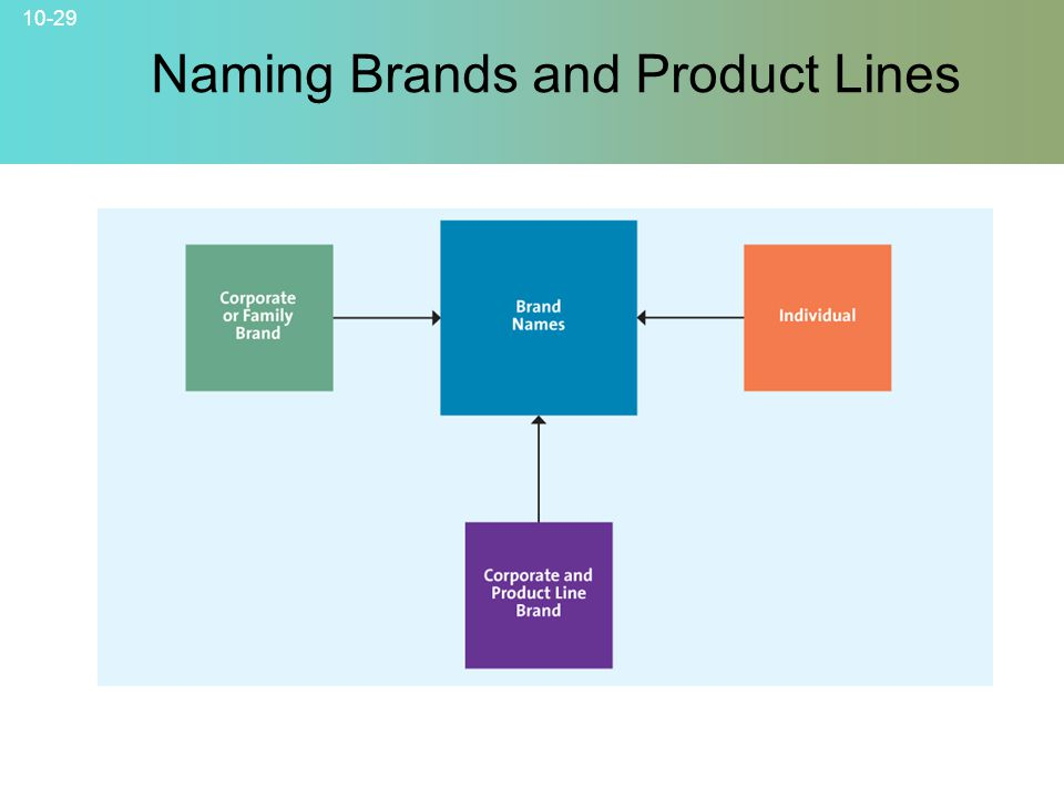 Naming Brands and Product Lines