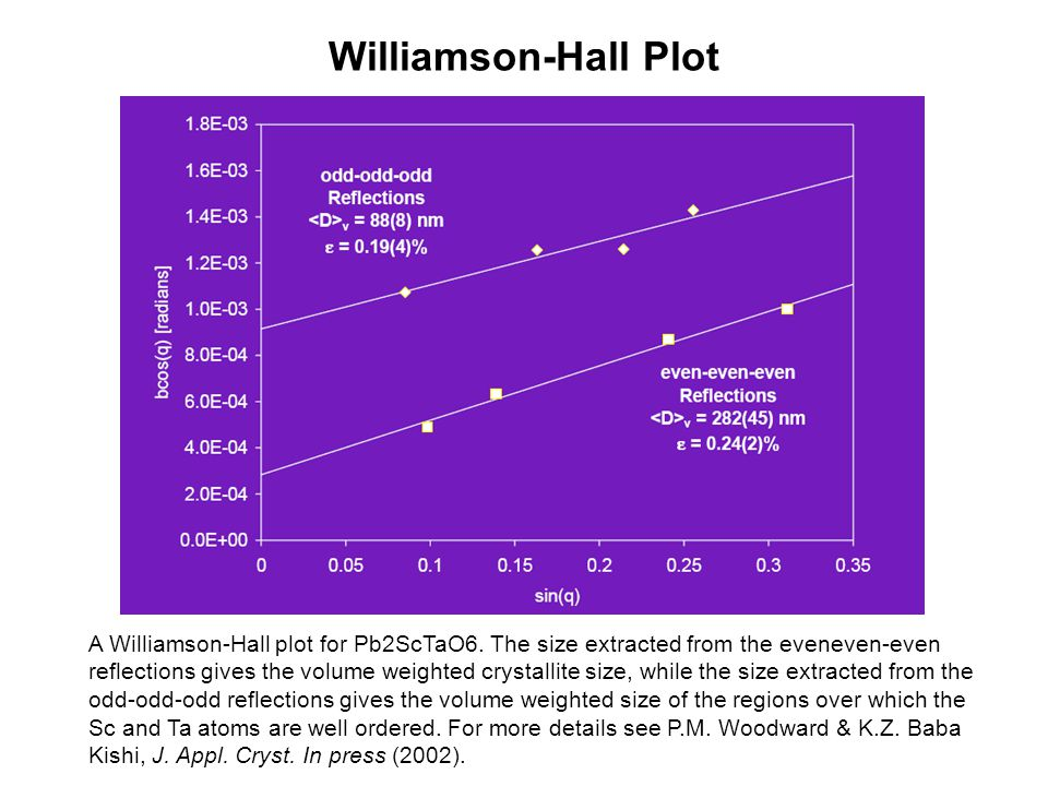 Williamson-Hall Plot