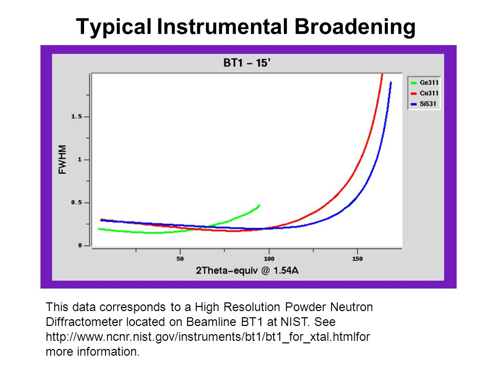 Typical Instrumental Broadening