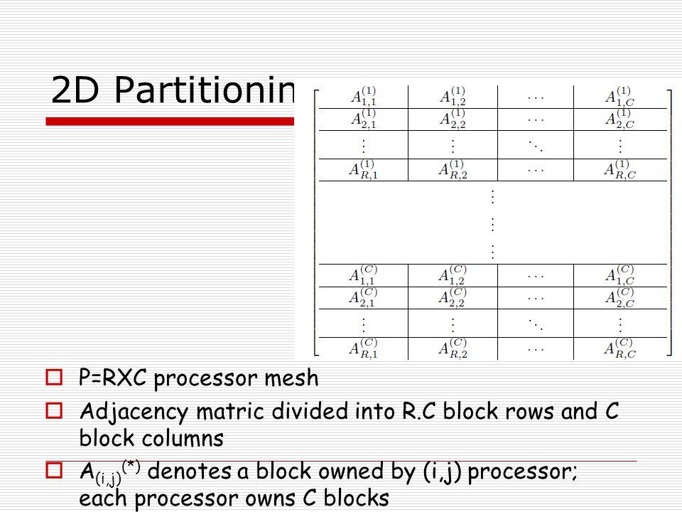 2D Partitioning P=RXC processor mesh