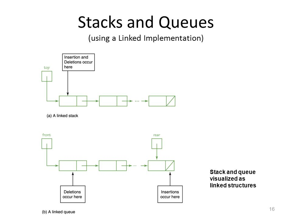 Stacks and Queues (using a Linked Implementation)