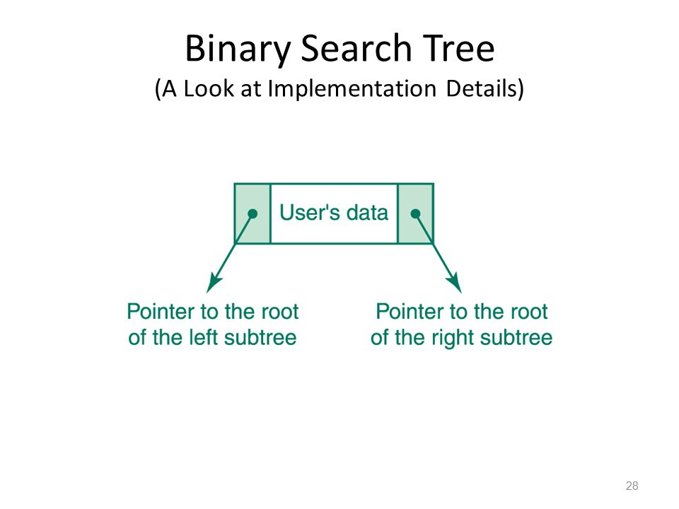 Binary Search Tree (A Look at Implementation Details)