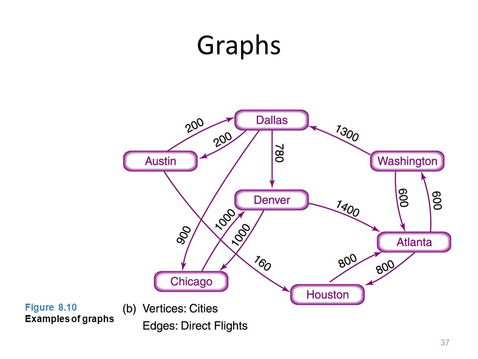 Graphs Figure 8.10 Examples of graphs