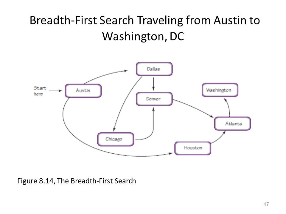 Breadth-First Search Traveling from Austin to Washington, DC