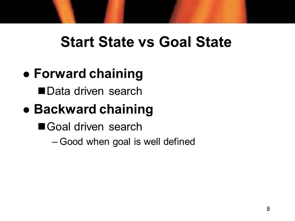Start State vs Goal State