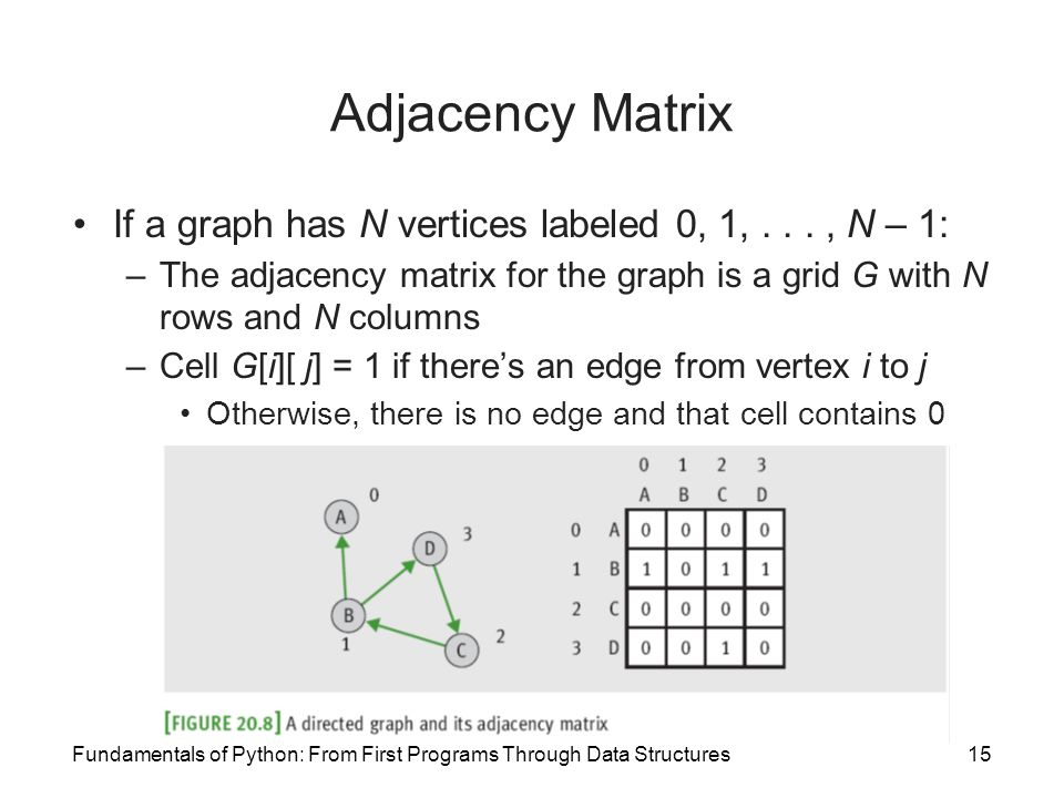 Adjacency Matrix If a graph has N vertices labeled 0, 1, . . . , N – 1: The adjacency matrix for the graph is a grid G with N rows and N columns.