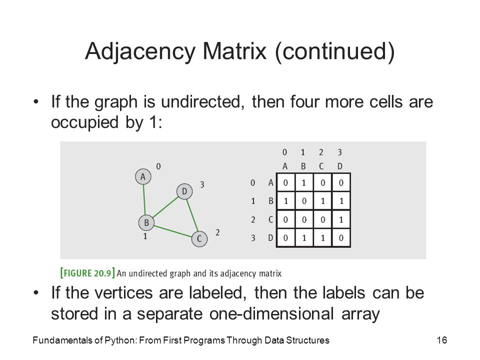 Adjacency Matrix (continued)