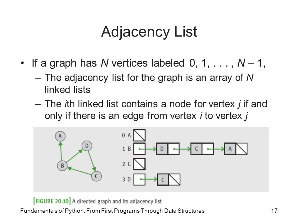 how to add an undirected edge in adjacency list