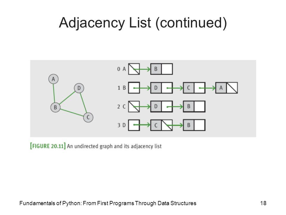 Adjacency List (continued)