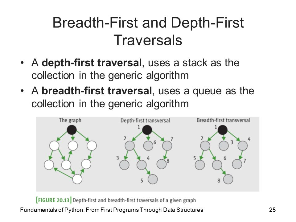 Breadth-First and Depth-First Traversals
