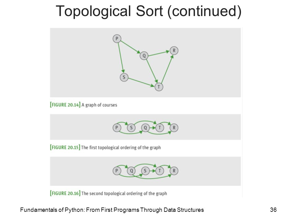 Topological Sort (continued)