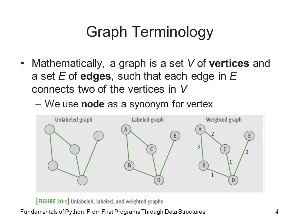 Graph Terminology Mathematically, a graph is a set V of vertices and a set E of edges, such that each edge in E connects two of the vertices in V.