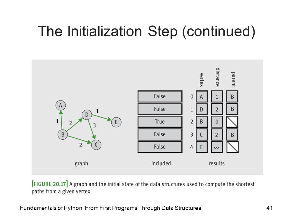 The Initialization Step (continued)