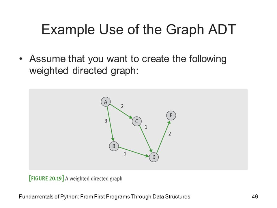 Example Use of the Graph ADT
