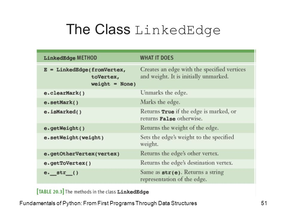The Class LinkedEdge Fundamentals of Python: From First Programs Through Data Structures
