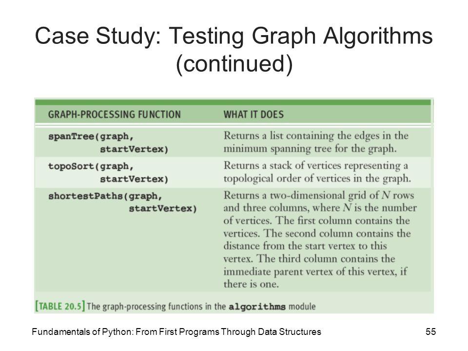 Case Study: Testing Graph Algorithms (continued)