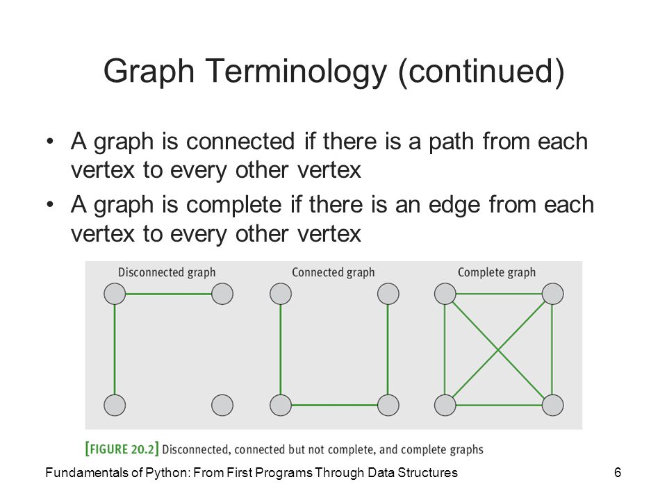 Graph Terminology (continued)