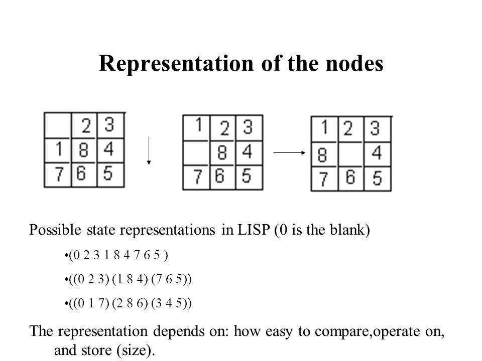Representation of the nodes
