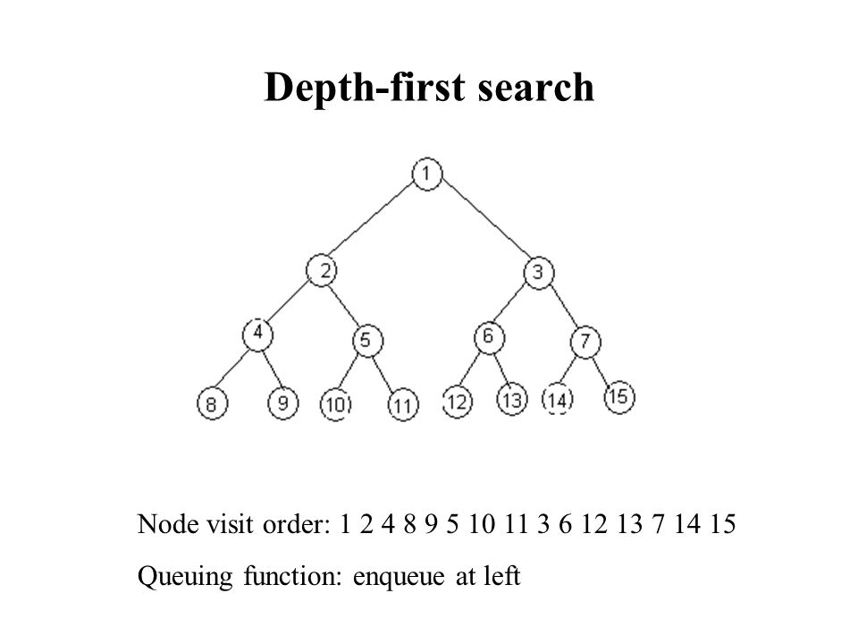 Depth-first search Node visit order: 1 2 4 8 9 5 10 11 3 6 12 13 7 14 15.