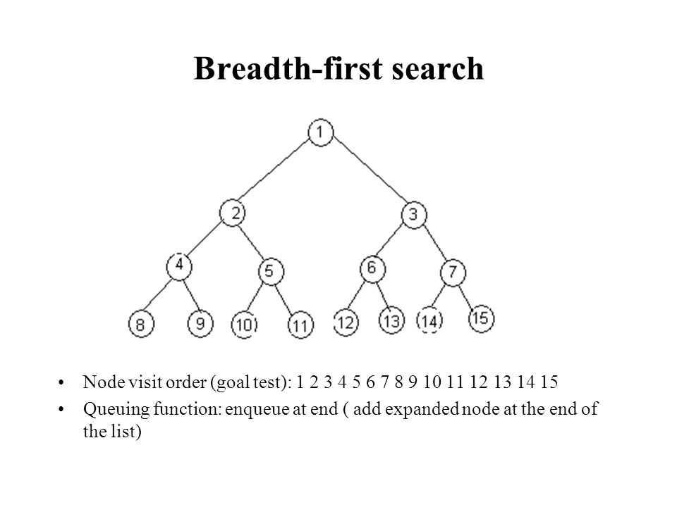 Breadth-first search Node visit order (goal test): 1 2 3 4 5 6 7 8 9 10 11 12 13 14 15.